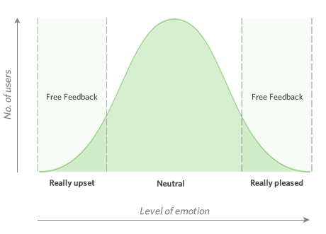 Free feedback depends on emotional level