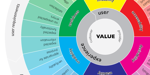 8 must see ux diagrams ux booth