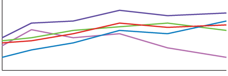 Example Color Line Graph