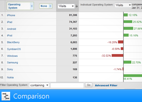 Comparison view in Google Analytics