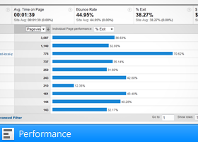 Performance view in Google Analytics