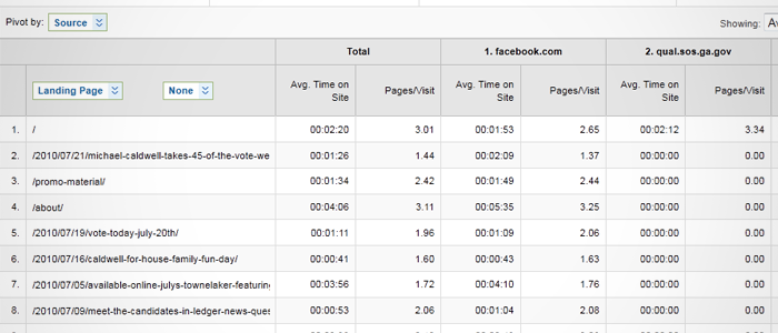 Pivot view in Google Analytics