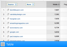 Table view in Google Analytics