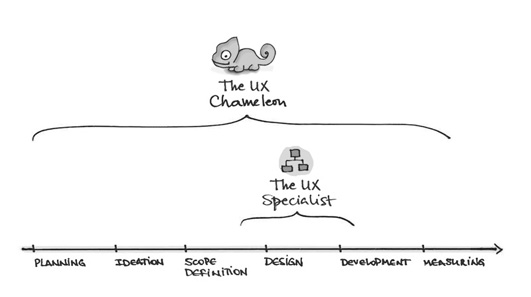 The Ux Chameleon And Its Multidisciplinary Skin  Ux Booth