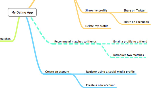 Stuck in the Details? Mind Map User Tasks | UX Booth on conceptdraw mindmap,