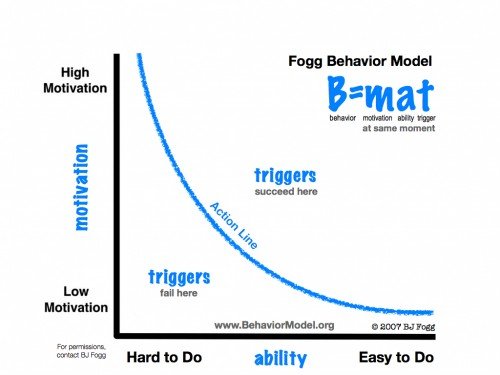 Fogg Behavior Model
