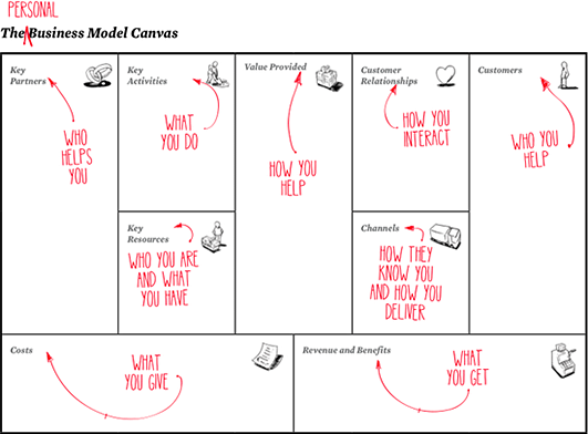 Personal Business Model Canvas Worksheet. Source: http://www ...