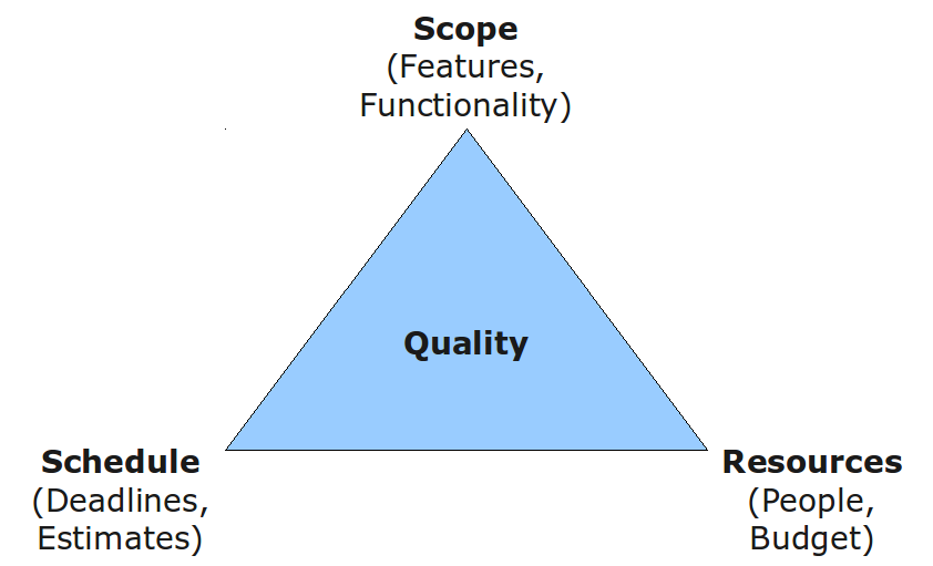 The iron triangle: scope, schedule, and resources.