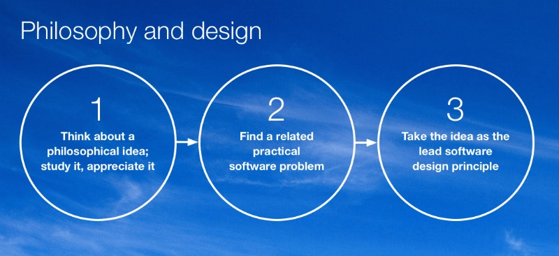 Three steps to software solutions.