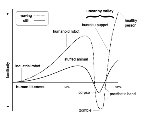 The Uncanny Valley is Uncanny