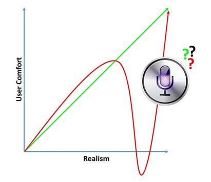 User Comfort vs. Realism