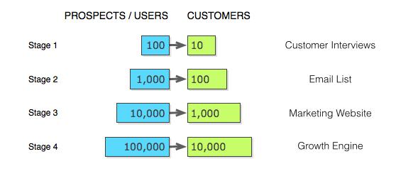The 10x Process