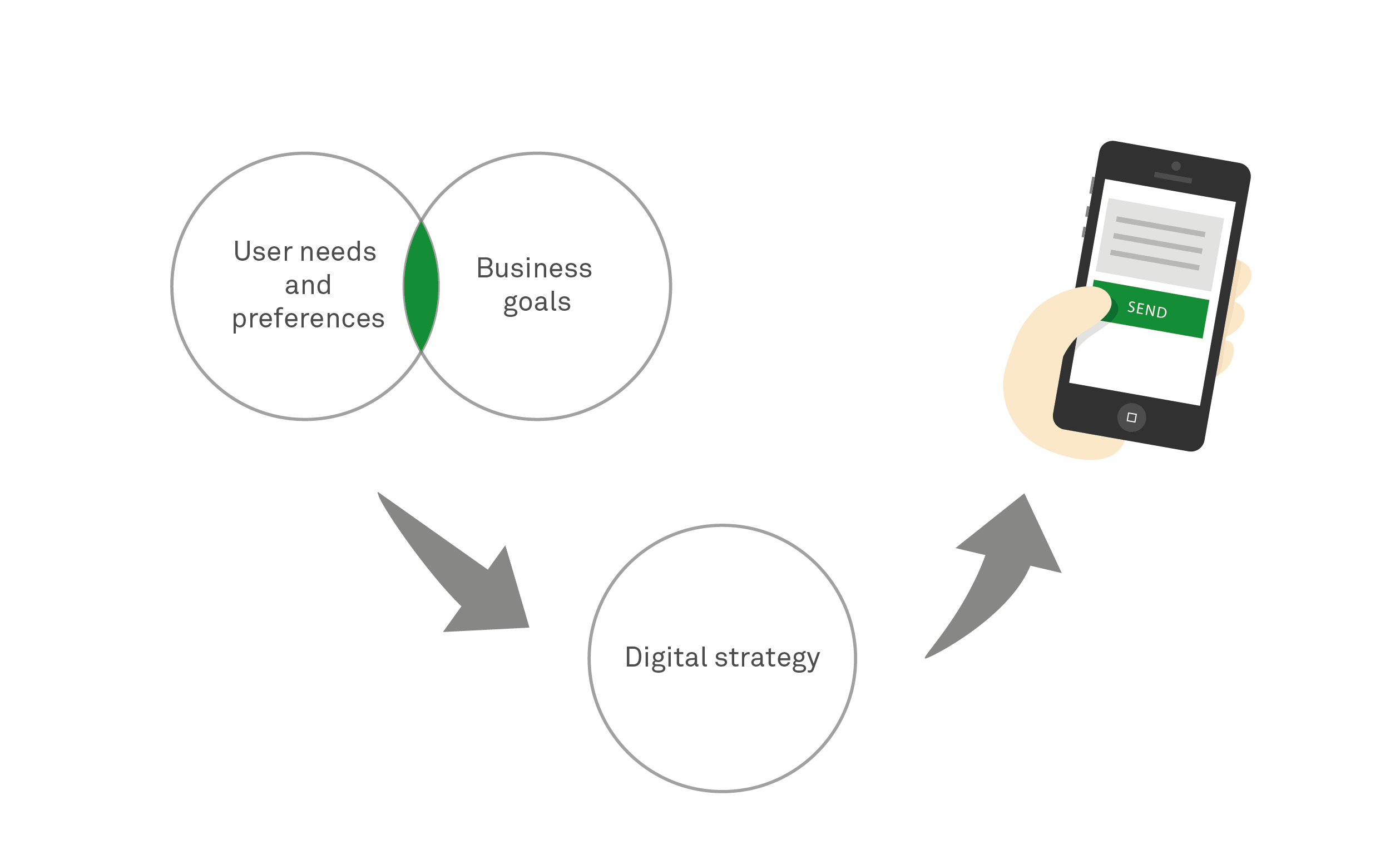 A digital strategy