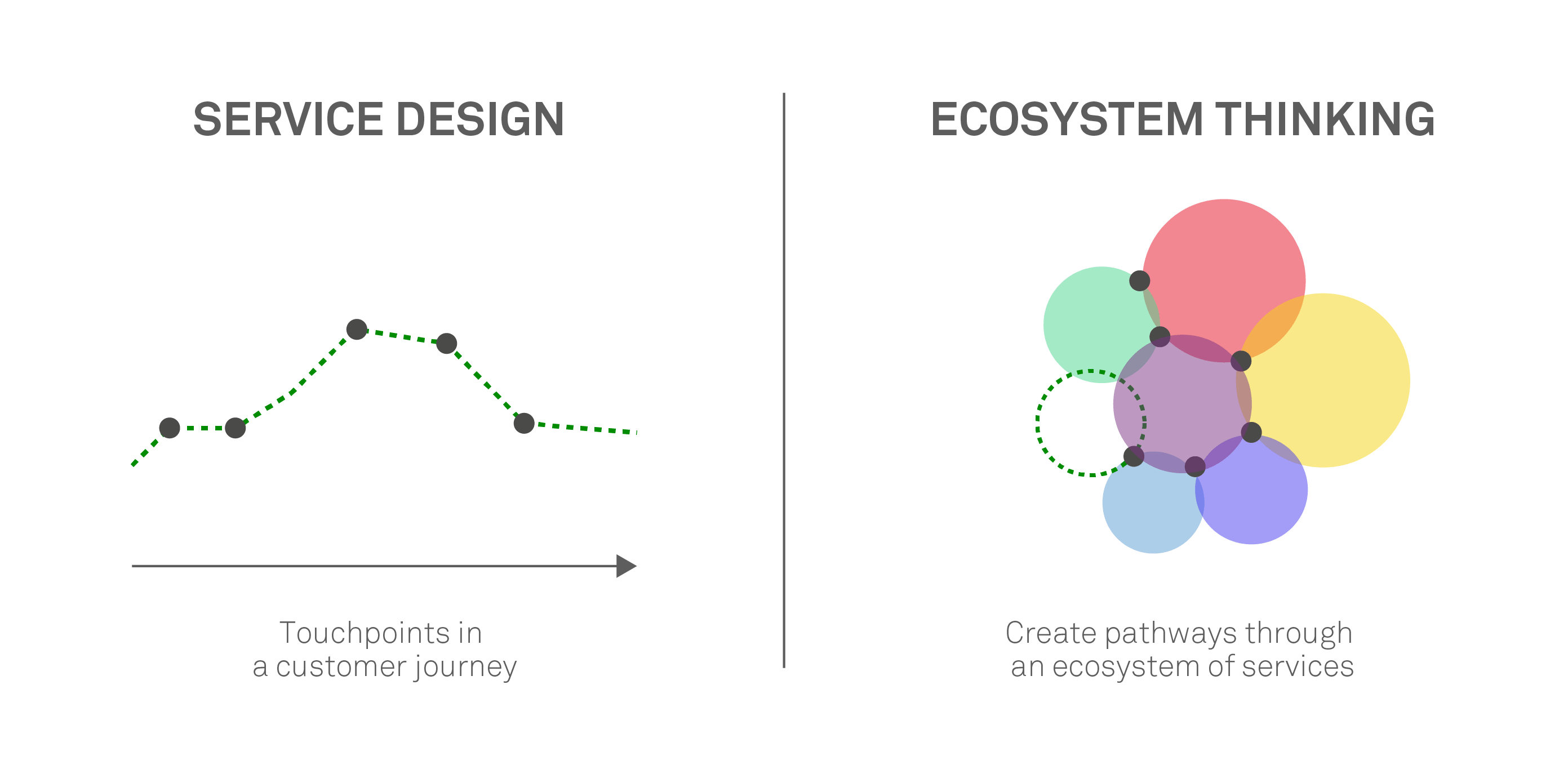 Service design vs. ecosystem thinking