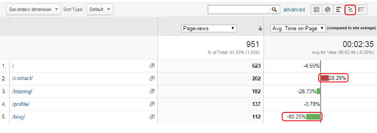 A Google Analytics table of average time spent on pages