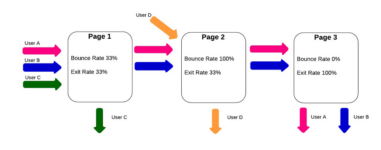 A diagram showing bounce rates and exit rates.