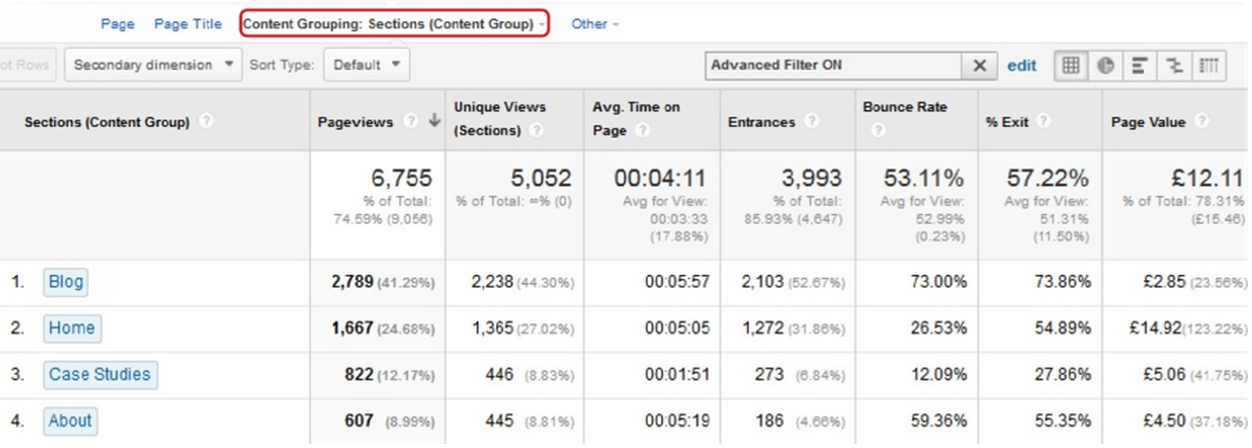 A Google Analytics table with content grouping.