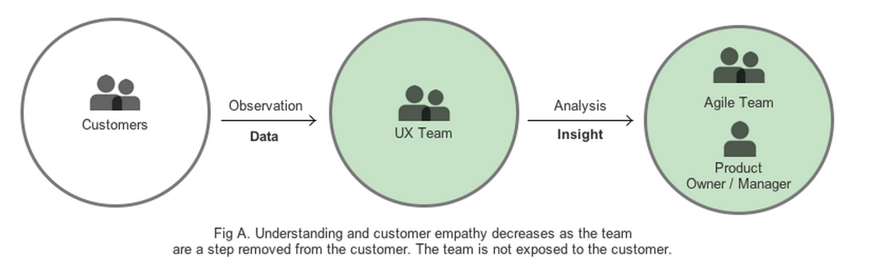 Understanding and customer empathy decreases as the team are a step removed from the customer. The team is not exposed to the customer.