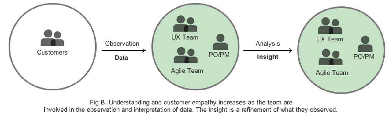Understanding and customer empathy increases as the team are involved in the observation and interpretation of data. The insight is a refinement of what they observed.
