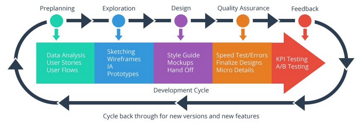 The UX process for product design, by Paul Hershey.