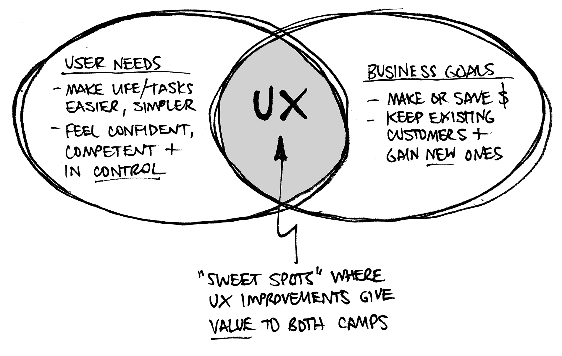The UX Sweet Spot