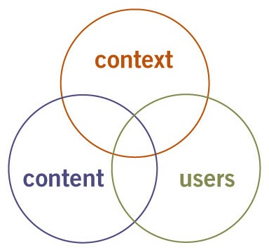 A Venn diagram showing the overlap between context, content, and users.