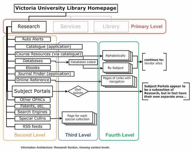 timothy greig structures the information flow of a library website