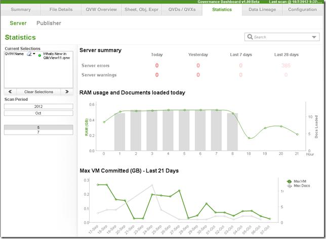 A screenshot of Qlik, one of Sisense's competitors, dashboard