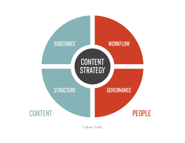 Four quadrants in a circle. On the left side, the content components: substance and structure. On the right side, the people components: workflow and governance.
