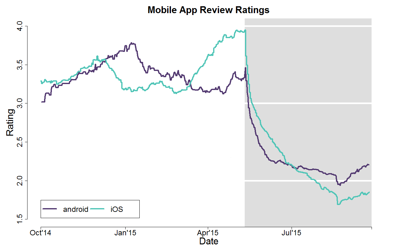 A graph showing the ratings of the old and the new app side by side.
