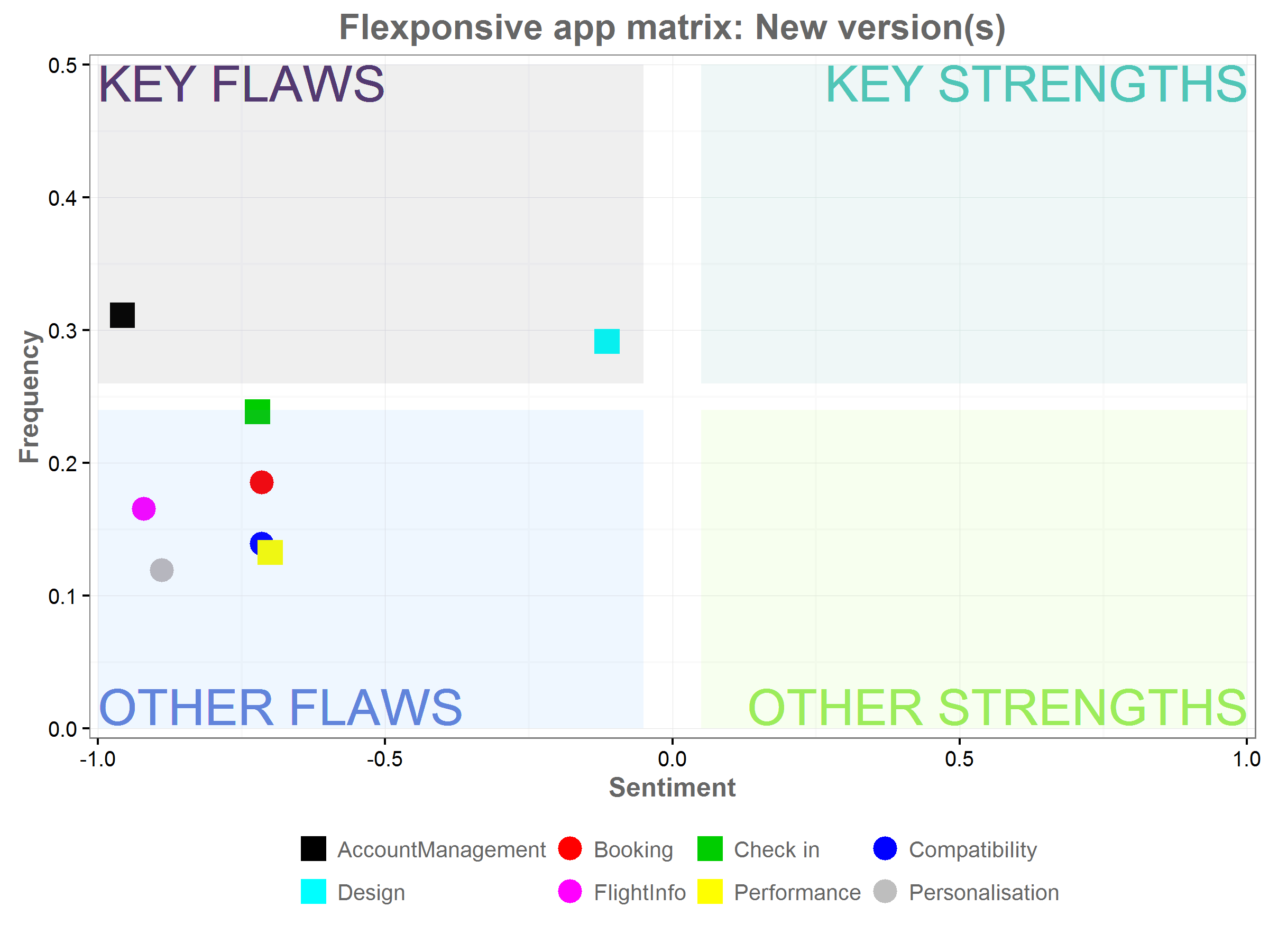 A graph with 4 sections, showing the flaws and strengths of the new app.