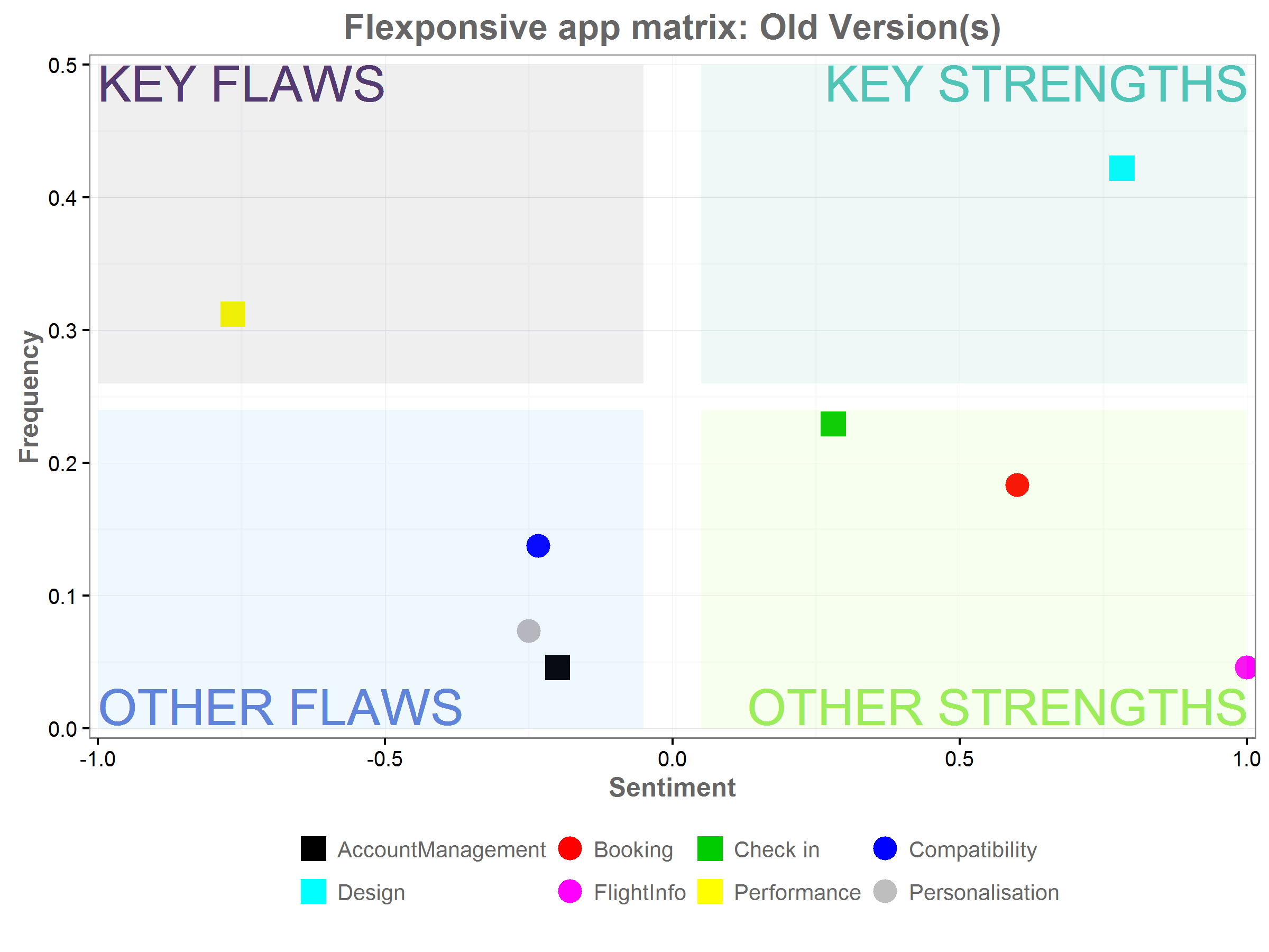 A graph with 4 sections, showing the flaws and strengths of the old app.
