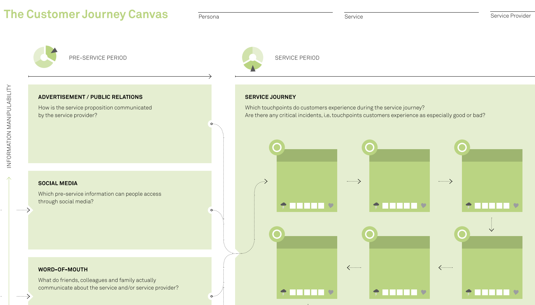 Customer Journey Canvas property of Mark Stickdorn & Jakob Schneider