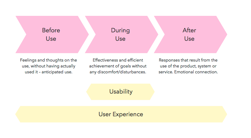 Relationship between Usability and User Experience.