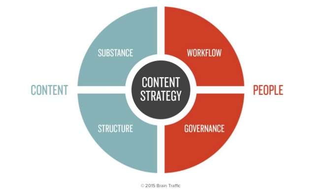 4 areas of content strategy, defined