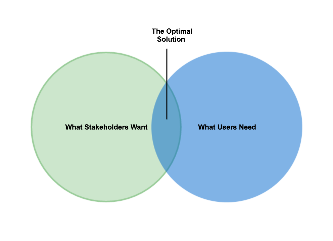 A Venn Diagram with The Optimal Solution between What Stakeholder Want and What Users Need.