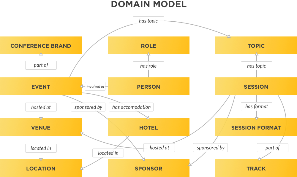 A domain model for the subject