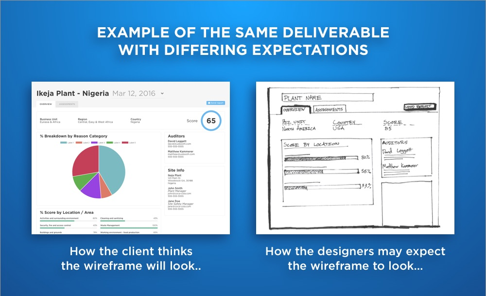 Client and team expectations of what identical deliverables may look like...