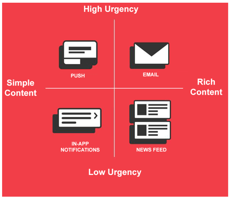 Base notifications on urgency and content.