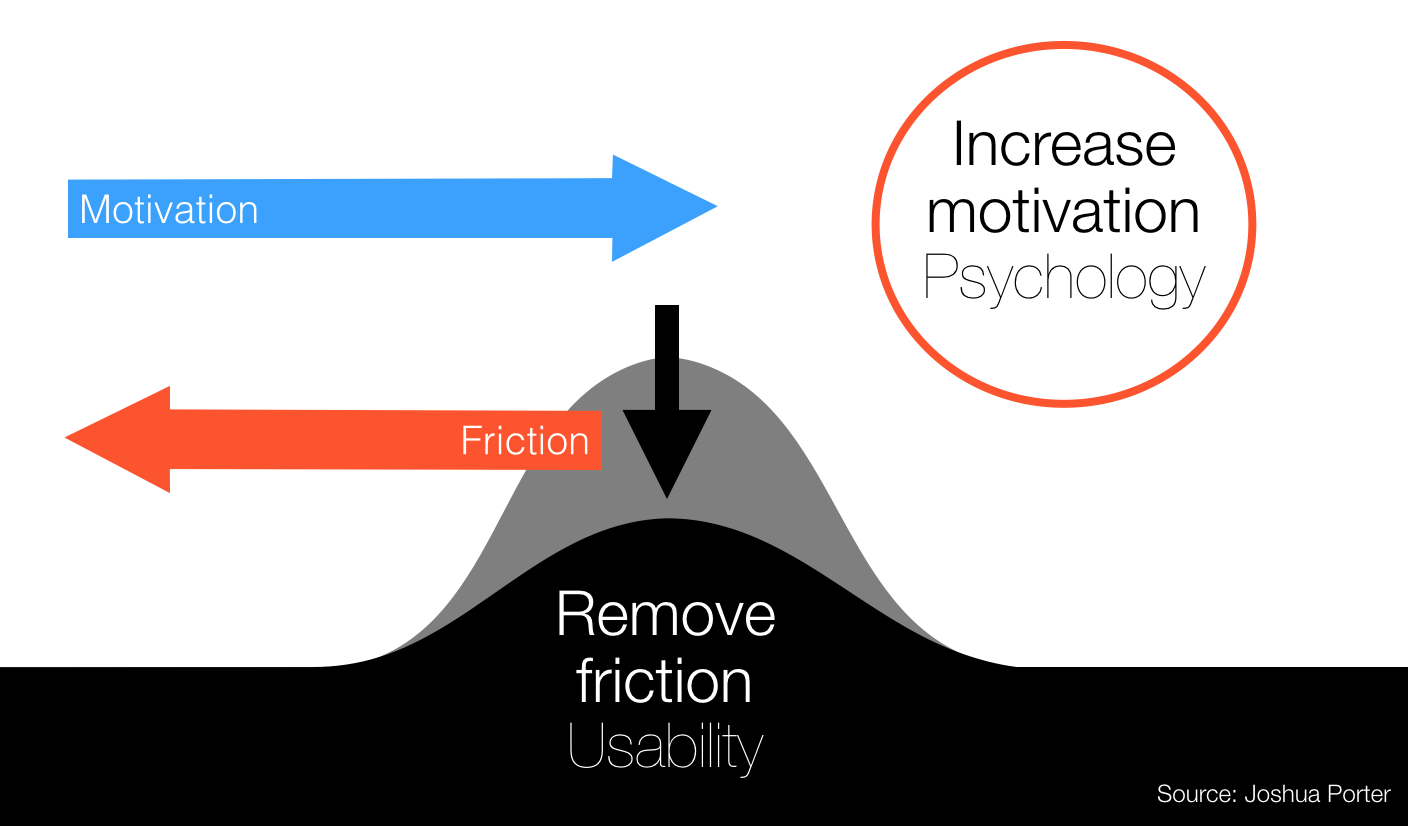 Remove Friction Usability