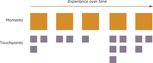 Graphic representation of different moments in a user journey and the touchpoints for each.