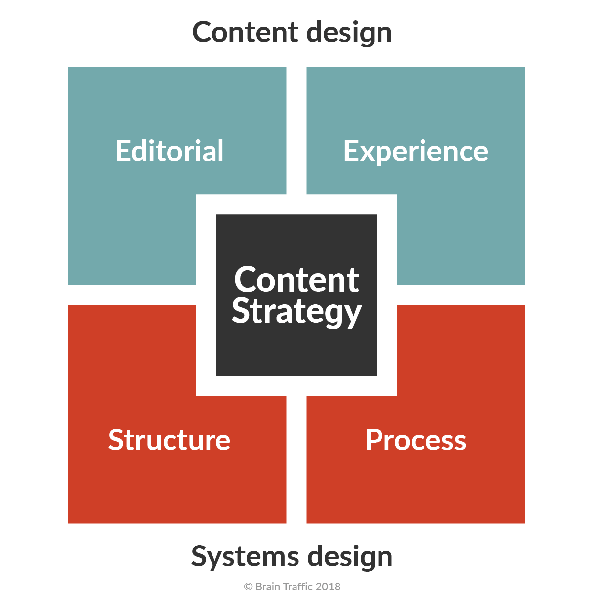 Four quadrants around a square. On the top side, the content design components: editorial and experience. On the bottom side, the system design components: structure and process.