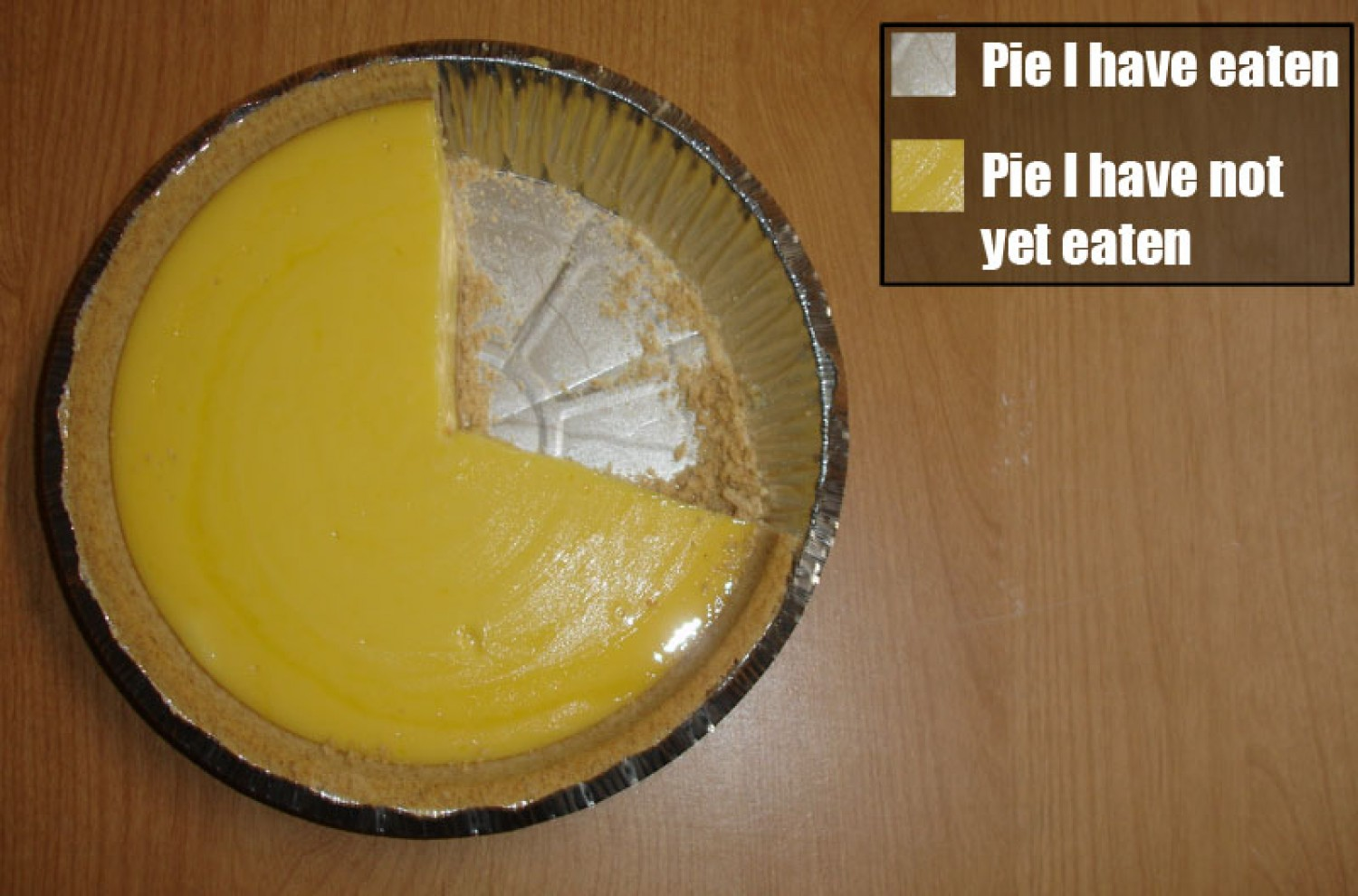 pie missing a section with legend that shows Pie I have eaten and Pie I have not yet eaten