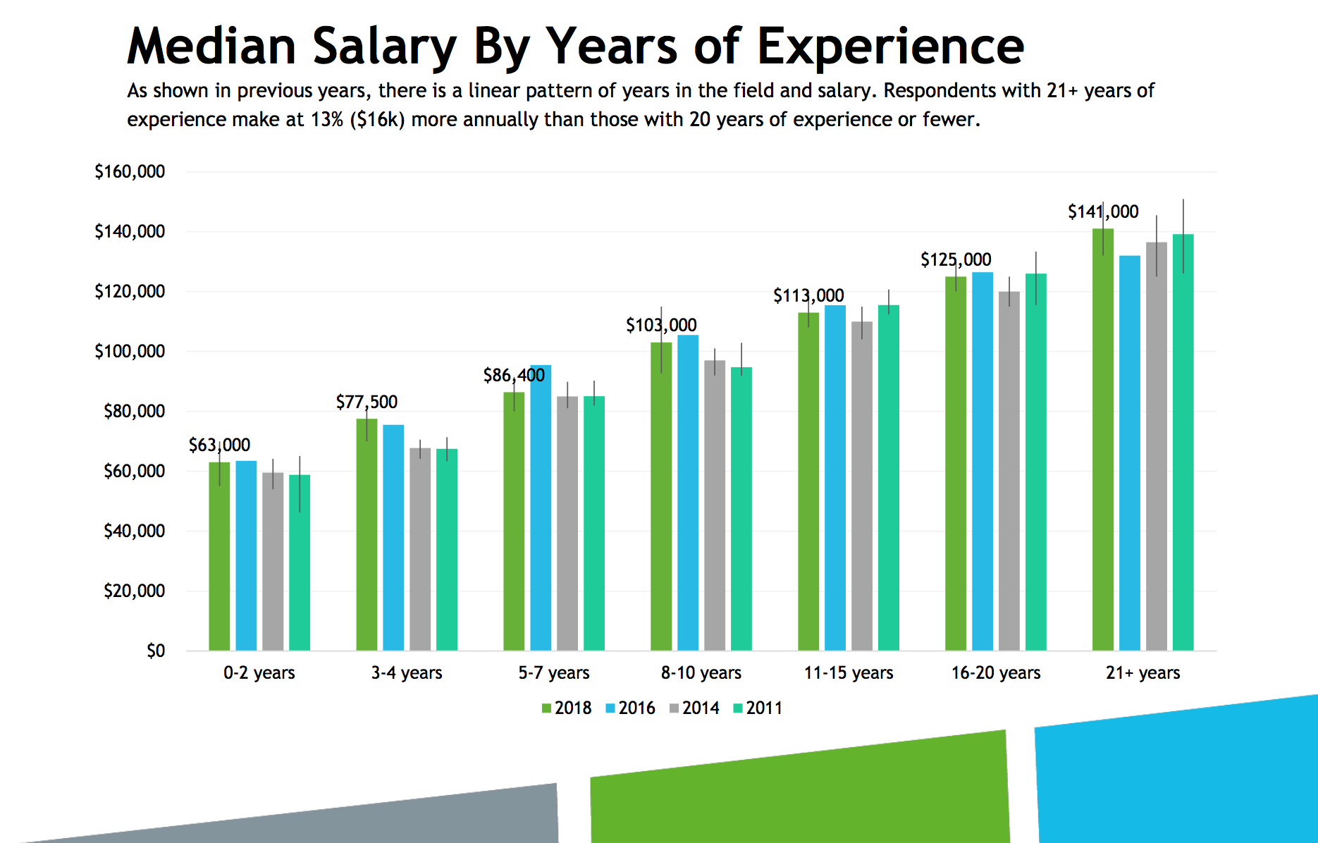 bar graph showing salary by years of experience with comparison to previous surveys