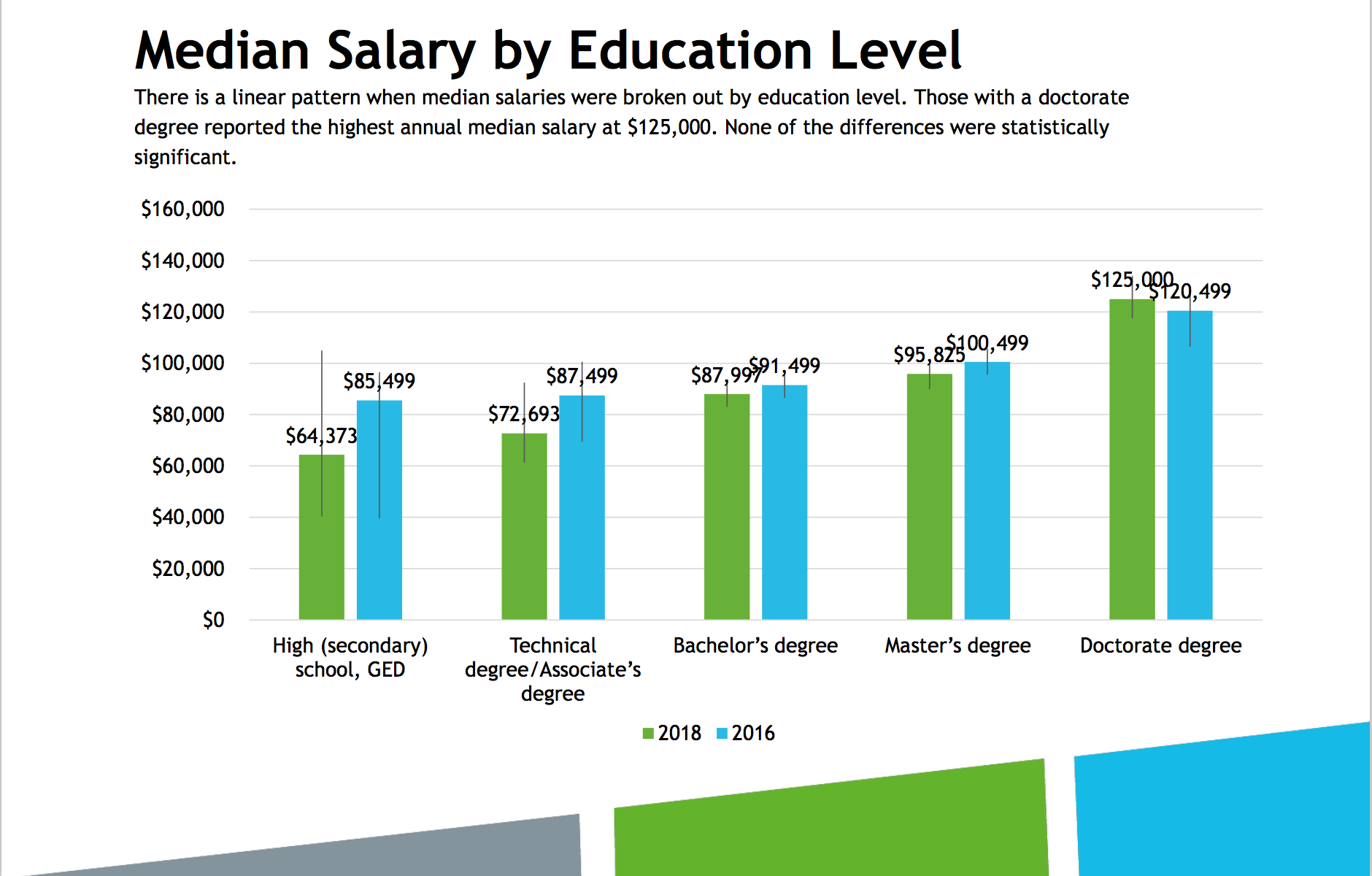 bar chart showing difference in salary by education level as compared to the 2016 survey