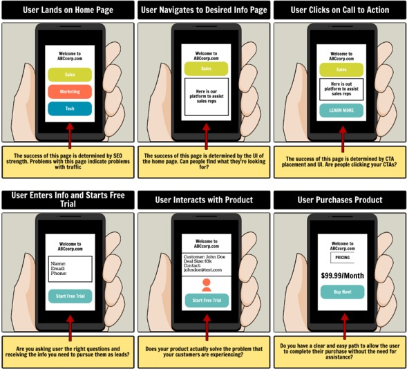 a six-panel storyboard highlighting the product UI screens and user actions