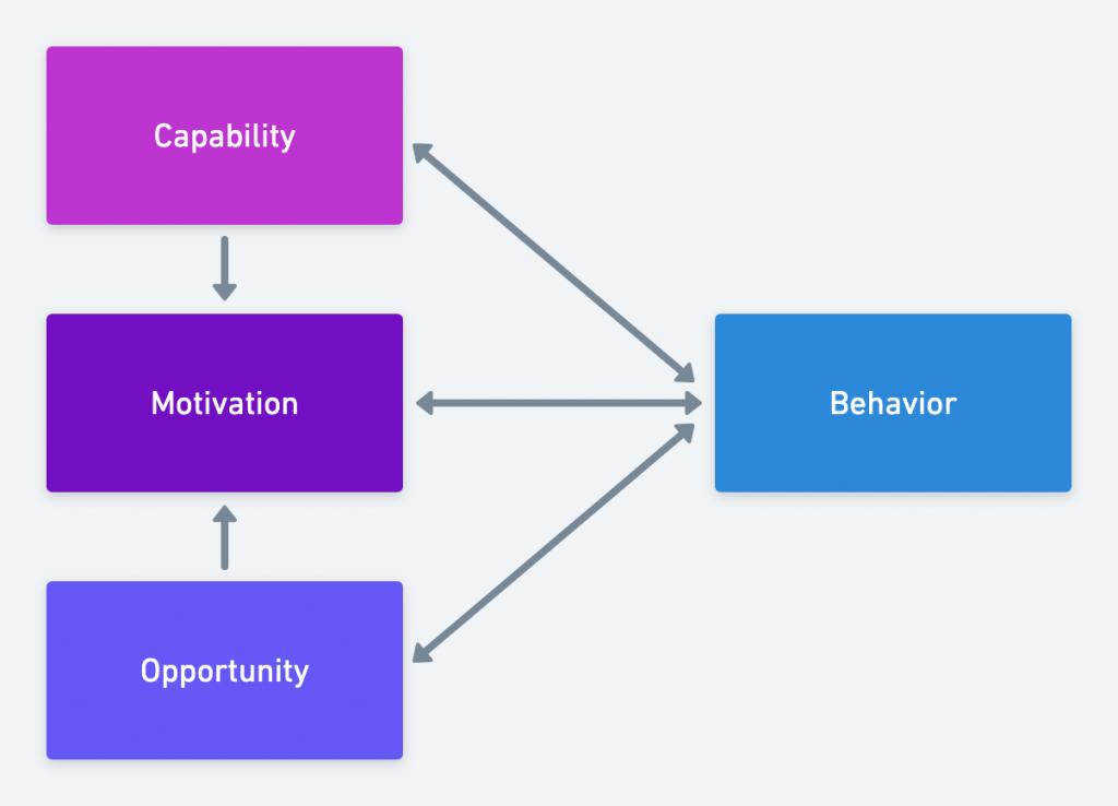 COM-B model diagram