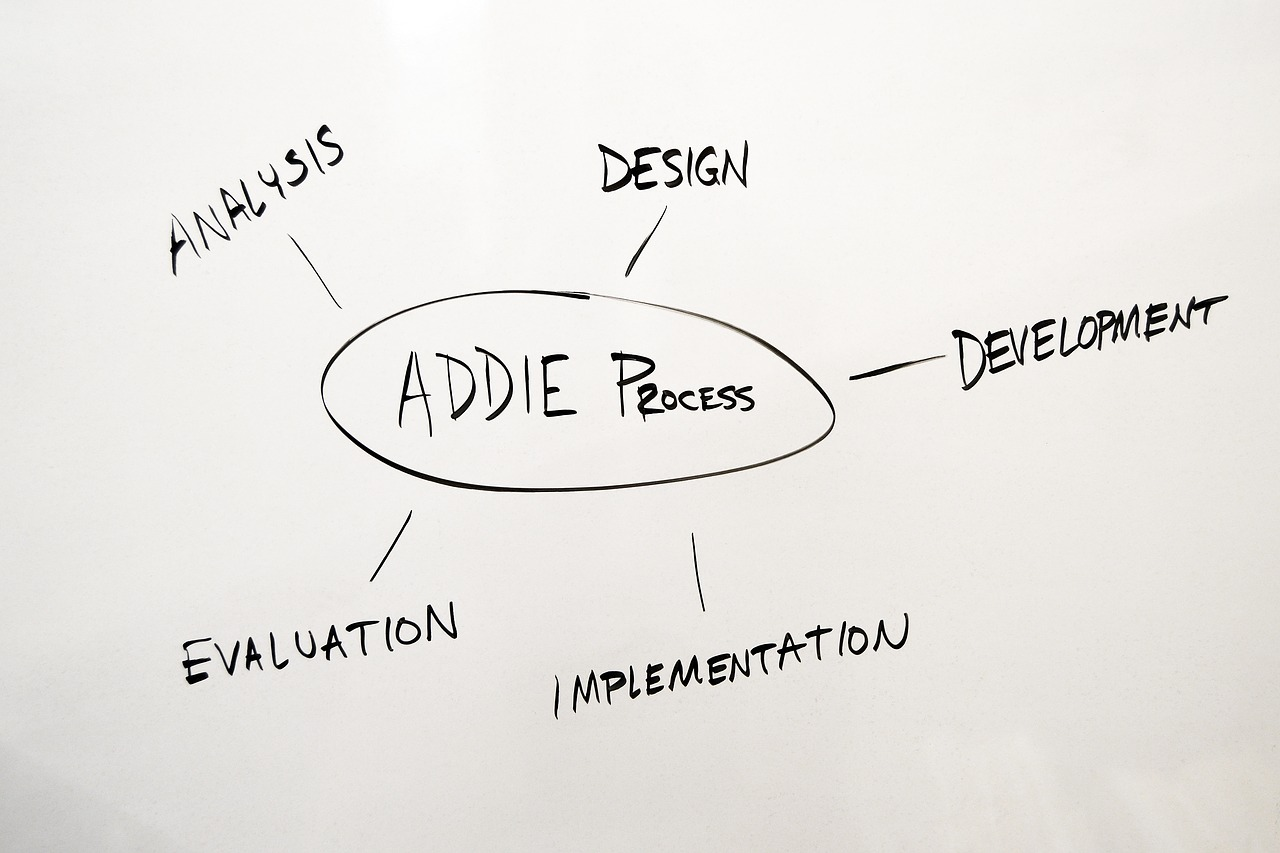 ADDIE process model