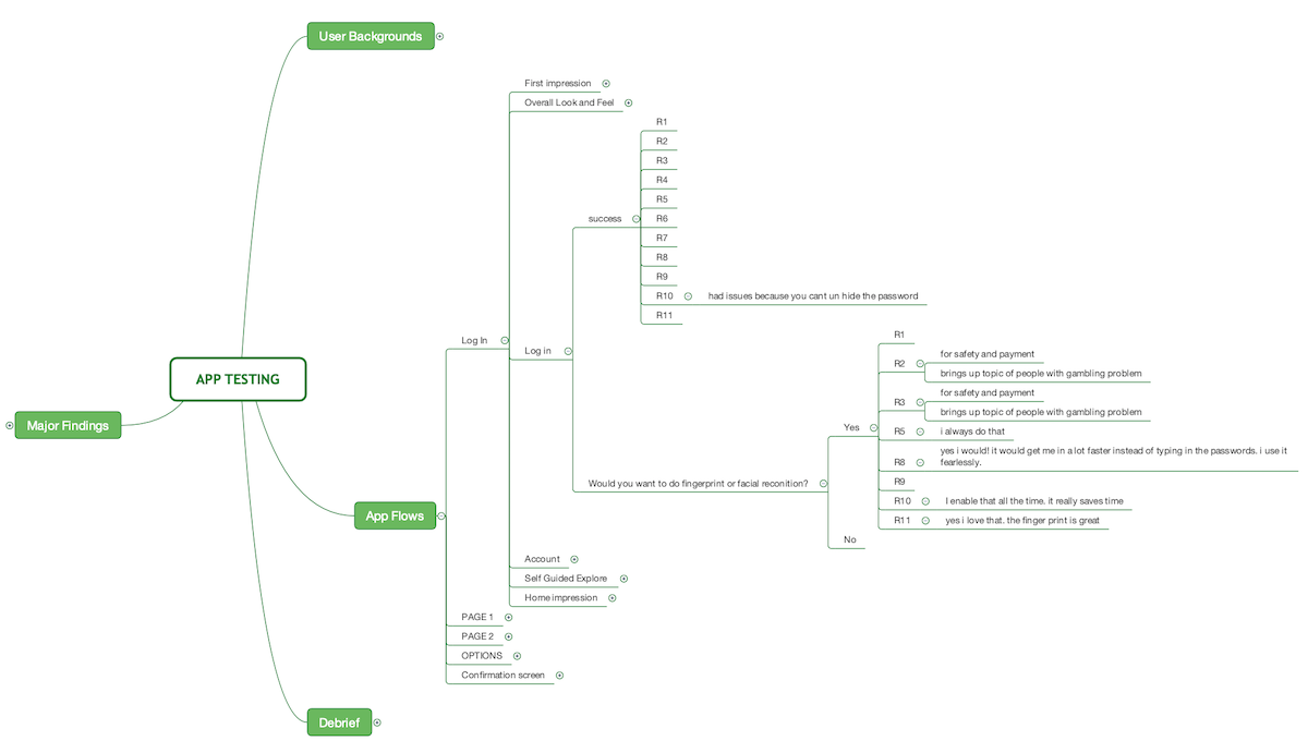 Mind map visualization based on remote research session notes