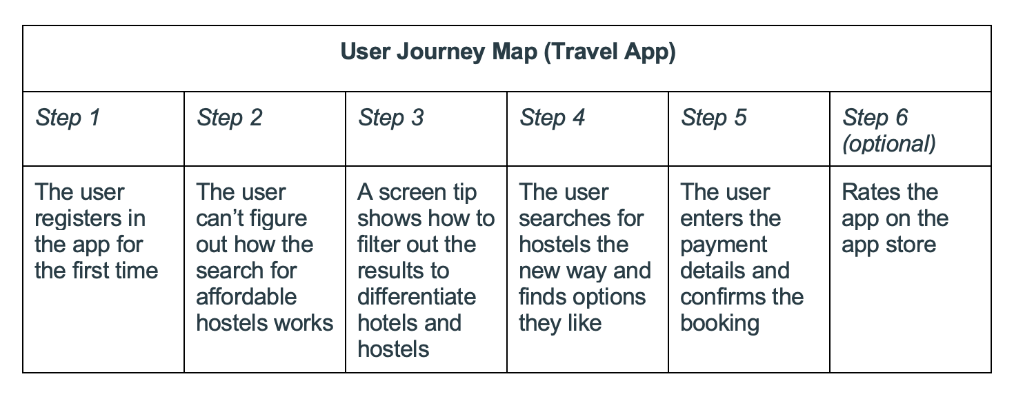 Example of a user journey for a typical travel app